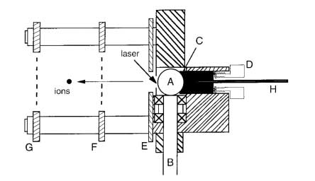 Diagram of the vacuum version of the online ROBIN-MALDI probe. A, 10 mm in diameter stainless steel ball; B, drive shaft; C, gasket; D, adjustment screw; E, repeller; F, extraction grid; G, ground grid; H, capillary. The ball is rotated through the shaft, which is connected to a gear motor positioned outside the vacuum chamber.