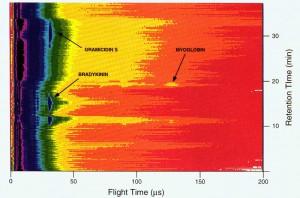 Aerosol Matrix-Assisted Laser Desorption Ionization for Liquid Chromatography/Time-of-Flight Mass Spectrometry