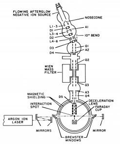 Negative ion photoelectron spectrometer