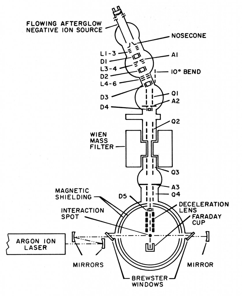 Apparatus from Leopold, Murray, Miller and Lineberger,  J. Chem. Phys. 83, 4849 (1985).
