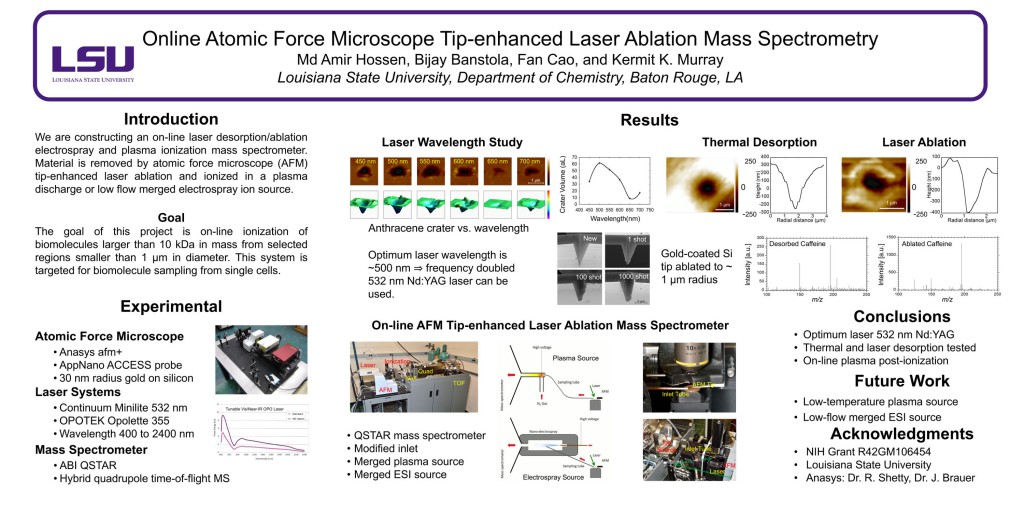 Online Atomic Force Microscope Tip-enhanced Laser Ablation Mass Spectrometry