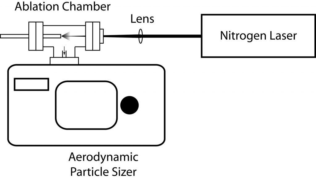 Aerosynamic Particle Sizer