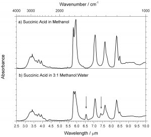 FT-IR ATR spectra