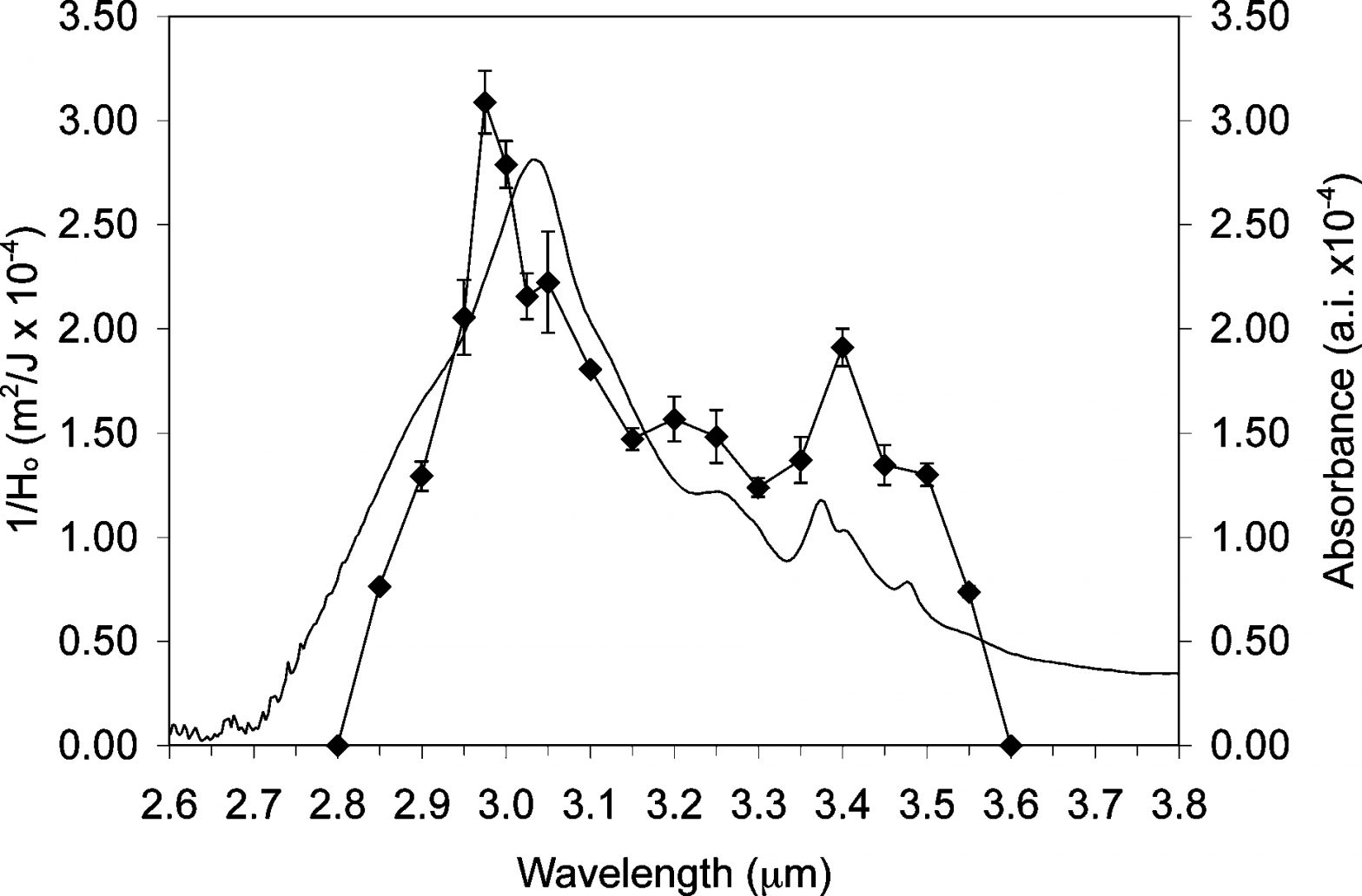 Inverse threshold fluence for insulin ion formation plotted as a function of wavelength