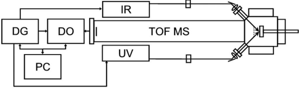 Two-laser IR/UV MALDI